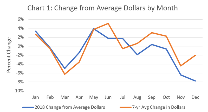 Ground Beef Change from Average Dollars