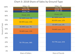Ground Beef Share of Sales by Grind