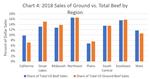 Ground Beef Sales by Region
