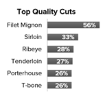 Top Quality Cuts